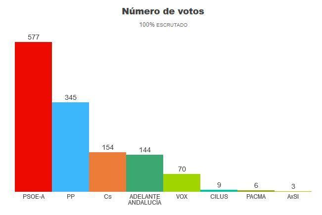 resultado_elecciones_andaluzas_2018