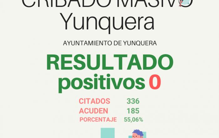 El resultado masivo del municipio de Yunquera es de cero positivos